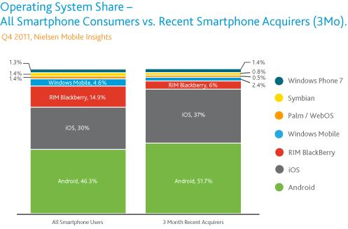 Nielsen: Android still top dog, but Q4 buyers preferred iPhone 4S