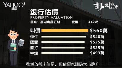 【胡.說樓市】樓價跌少少再升過!「嘉湖」半年反彈過百萬!