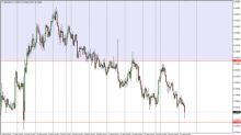 NZD/USD Price Forecast February 28, 2018, Technical Analysis