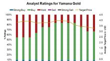 Why Is Yamana Gold on So Many Analysts' Wish Lists?