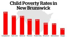 Experts urge caution when interpreting poverty rates