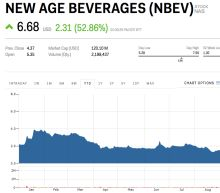 'Cannabis euphoria' has caused a small drink-maker's stock to triple in less than a week (NBEV)