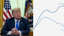 The ominous graph behind Trump's backdown on ending coronavirus taskforce
