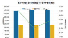 What Analysts Expect to Drive BHP Billiton's Earnings Growth