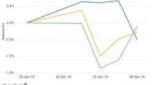Why Shell Stock Fell despite Earnings Beat