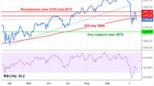 Key Technical Levels: Is the S&P 500 Heading for a 2,670 Support?