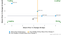 Viva Energy REIT breached its 50 day moving average in a Bearish Manner : VVR-AU : October 30, 2017