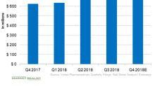 Vertex Pharmaceuticals Reports Q3 2018: Impressive Results