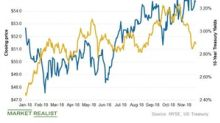 Utilities Trade Inversely to Interest Rates