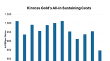 What Led to Kinross Gold's Impressive Cost Performance in 1Q18?