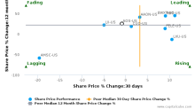 A. O. Smith Corp. breached its 50 day moving average in a Bearish Manner : AOS-US : July 24, 2017