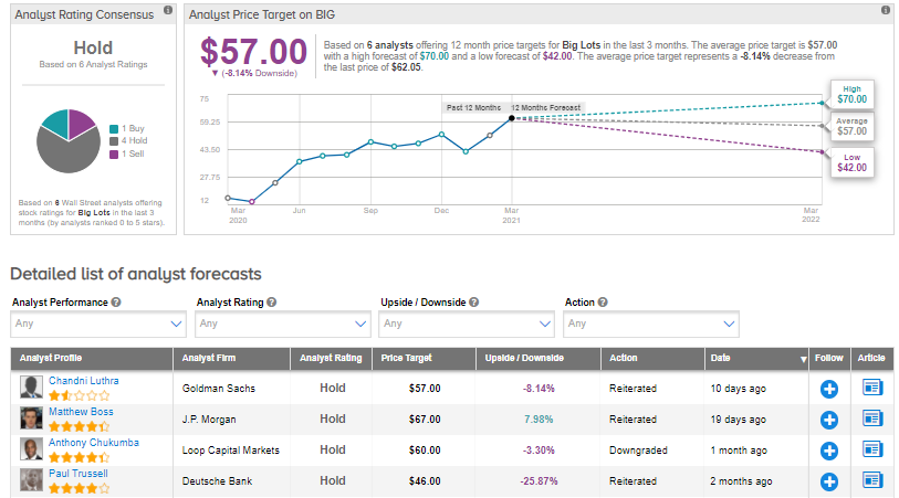 Big Lots' 4Q Profit Beats Analysts' Estimates As Comparable Sales Rise; Shares Gain 2%