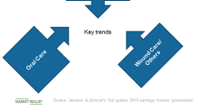 JNJ's OTC, Oral Care, and Wound Care Businesses: Key Trends in Q1