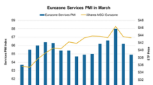 Eurozone Services PMI Has Been Falling Gradually