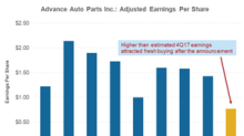 Advance Auto Parts Beat Earnings despite Weak Sales in 4Q17
