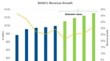 Why Wall Street Expects Shake Shack's Revenue to Rise