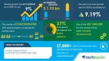 Middle Office Outsourcing Market- Roadmap for Recovery from COVID-19 | Need For New Technologies to Boost the Market Growth | Technavio
