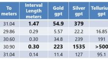 InvestmentPitch Media Video Discusses GGX Gold's Drill Results Including 54.9 gpt Gold and 379 gpt Silver Over 1.47 Meters at Gold Drop Property in BC - Video Available on Investmentpitch.com