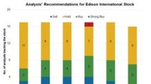 Edison International: Analysts' Recommendations