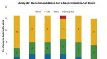 Edison International: Analysts' Recommendations