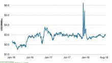 Natural Gas Price Changes for Nitrogen Fertilizer Producers