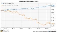 Why Bed Bath & Beyond Stock Plunged 46% in 2017