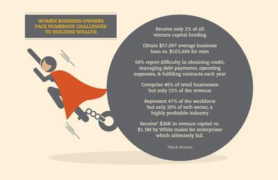 Despite 114% Growth Rate, Women-Owned Businesses Do Not Generate Same Wealth as Male-Owned Businesses