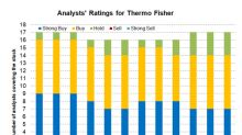 Do Analysts See Any Upside for Thermo Fisher Stock?