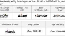 Seoul Semiconductor obtient une injonction permanente à l'encontre d'un écran Philips et de lampes Feit