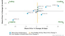 Zimmer Biomet Holdings, Inc. breached its 50 day moving average in a Bearish Manner : ZBH-US : December 4, 2017
