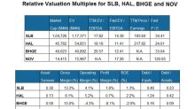 Comparing Relative Valuation among 4 Oilfield Giants
