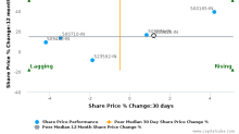 Asian Paints Ltd. breached its 50 day moving average in a Bearish Manner : 500820-IN : November 13, 2017