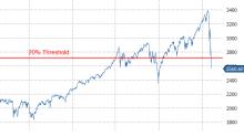 S&P 500 Falls Into Bear Market Territory