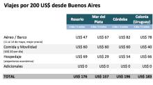 Escapadas desde Buenos Aires: ¿qué hacer y dónde ir por menos de US$ 200?