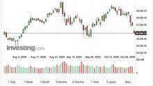 〈美股早盤〉疫情壓低風險情緒 美股全面開低 道瓊重跌540點