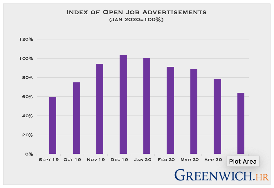 Job Advertisements Continue Slide During May