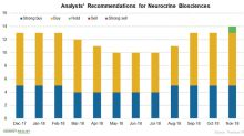 Why Neurocrine Biosciences Stock Is Plummeting Today