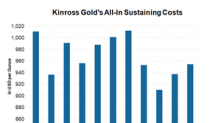 Can Kinross Improve Unit Cost Structure, Guiding for Flat Costs?