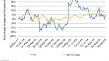 Foot Locker Stock Surges 5.0% on Wells Fargo Upgrade