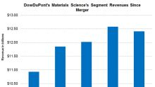 DowDuPont's Material Science Revenues Rose in Q3
