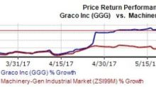 Graco (GGG) Hits a New 52-Week High on Bright Prospects