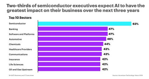 Semiconductor Industry Leads in Artificial Intelligence Adoption, Accenture Report Finds