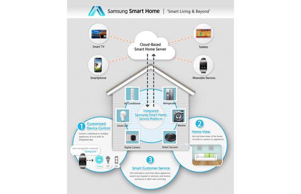 Samsung nos muestra sus planes en domótica: así será su hogar inteligente