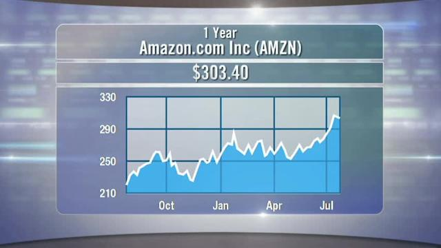 Amazon Slips on Surprise; Starbucks Percolates; Samsung Woes; Game Over for Zynga?