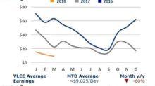 VLCC Rates Dropped below $10,000 per Day