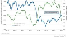 Cushing Inventories Increased for the First Time in 12 Weeks