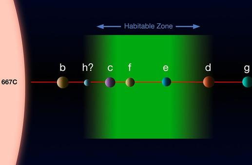 Astronomers find three planets in Gliese 667C's habitable zone