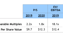 MTBC: Largest Acquisition To-Date, Guidance Implies 2020 Growth of 50%+