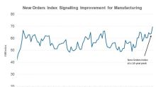 What Drove the ISM New Orders Index to a 13-Year High?