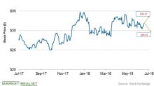 What's TechnipFMC's Stock Price Forecast ahead of Earnings?
